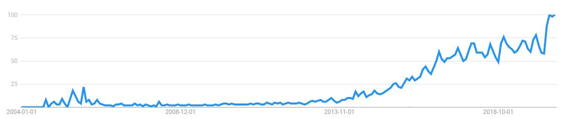 Trend of vlogging